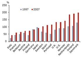 Denmark > U.S. in Household Debt