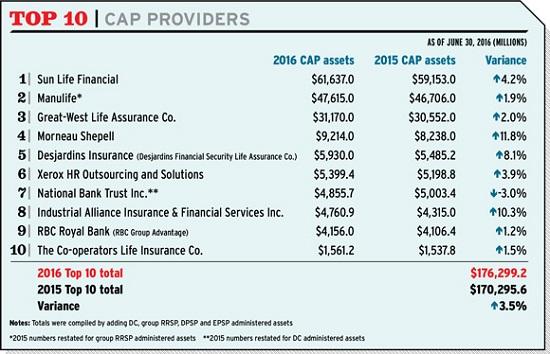 cap-providers